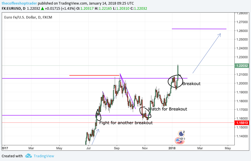 Trading Analysis 14 January 2018: Bulls Back for EUR and GBP?
