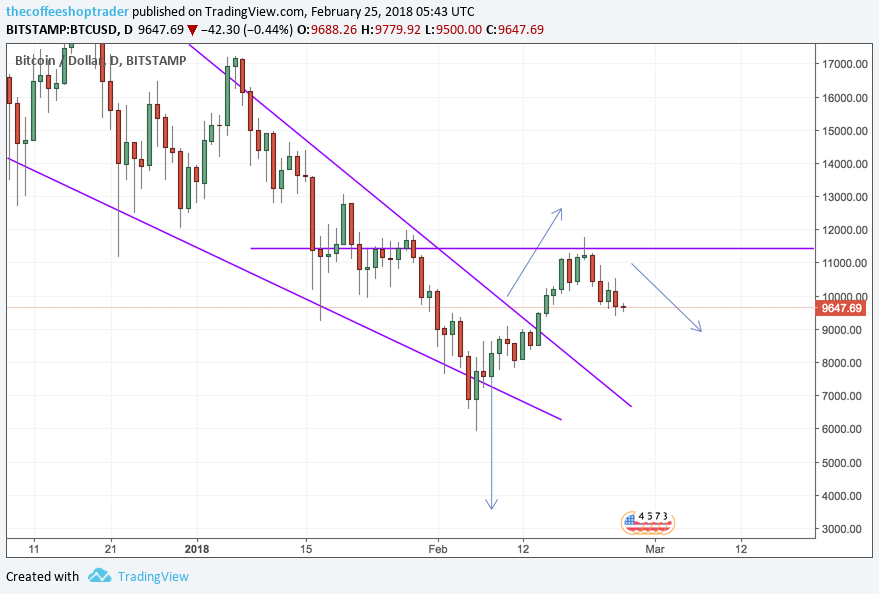 Bitcoin will continue to fall…. and some JPY Pairs?