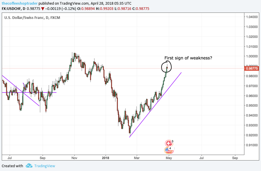 Weakness In USDCHF?